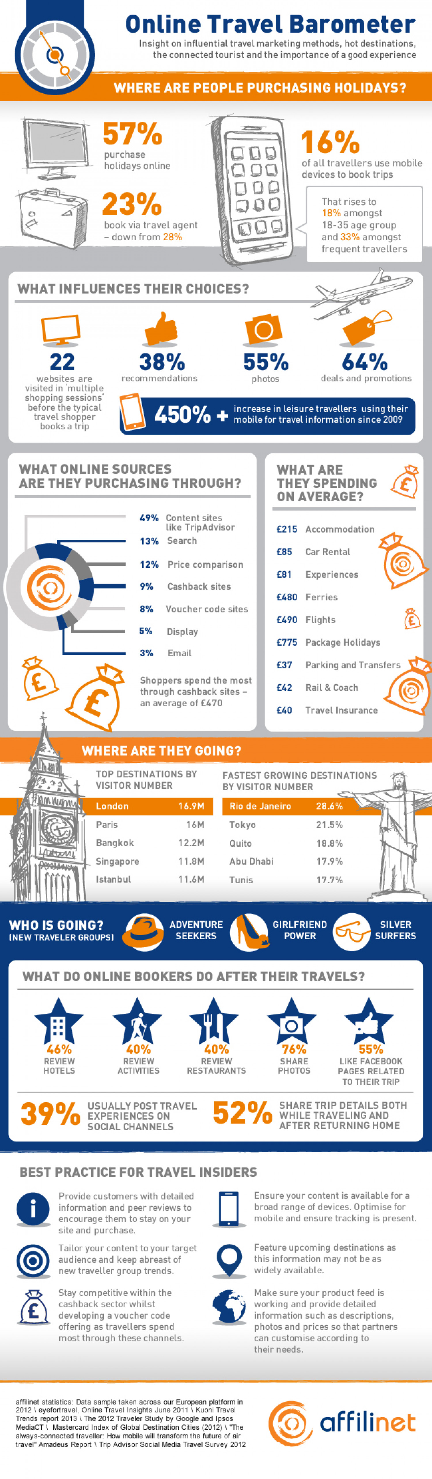 Online Travel Barometer Infographic