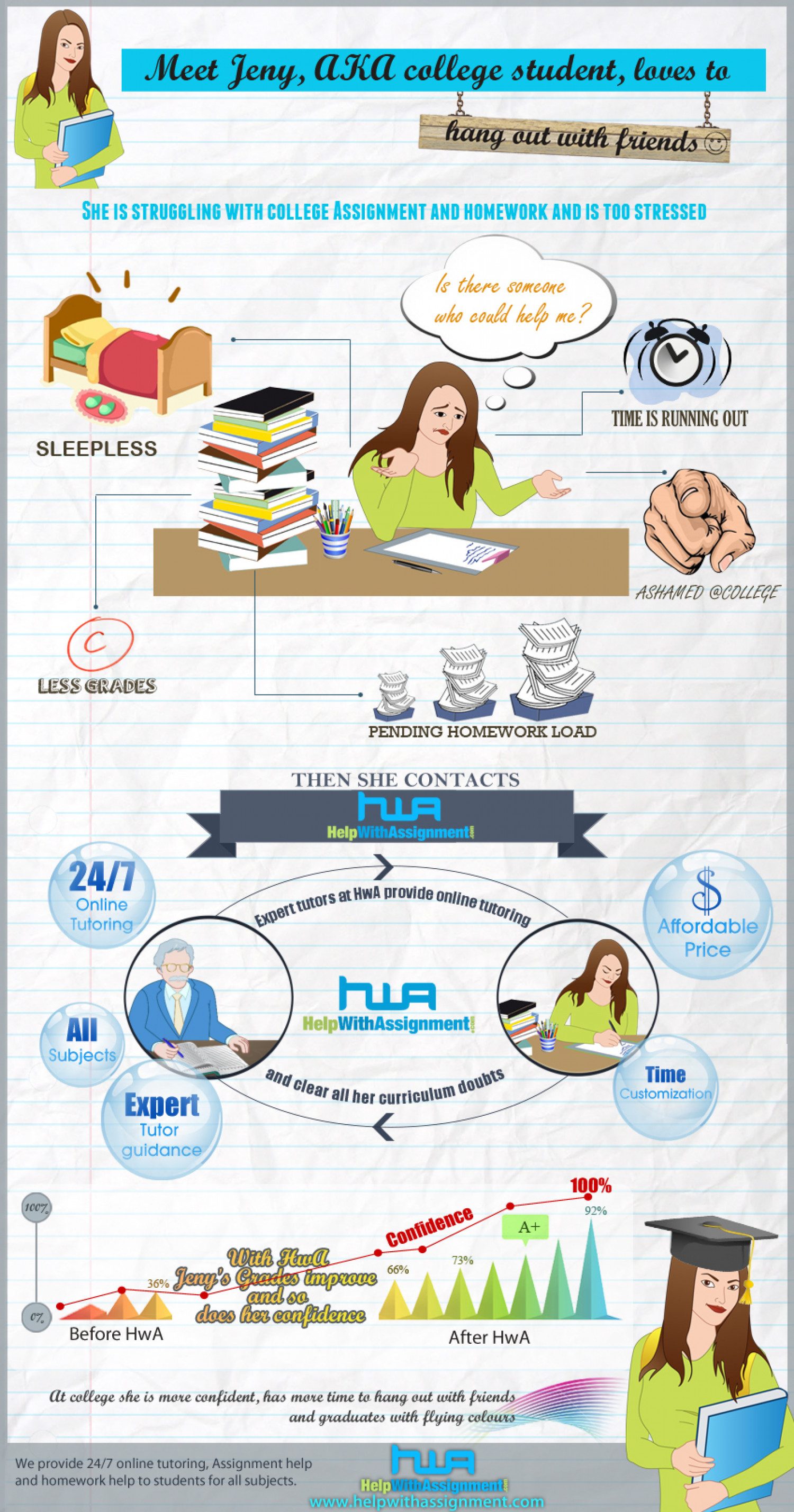 Online Tutoring improves grade Infographic