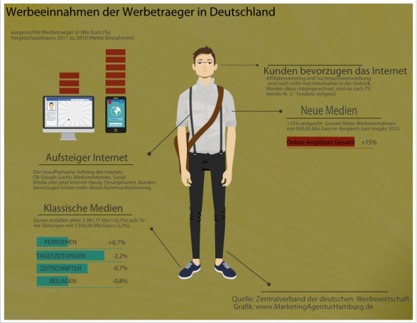 Online versus Traditional Advertising in Germany