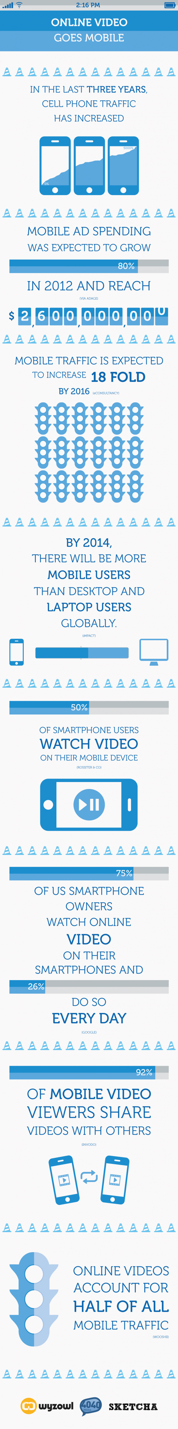 Online Video Goes Mobile