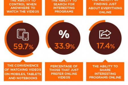 Online Video Market in China - Statistics and Trends [Infographic] Infographic