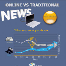 Online vs. Traditional News Infographic