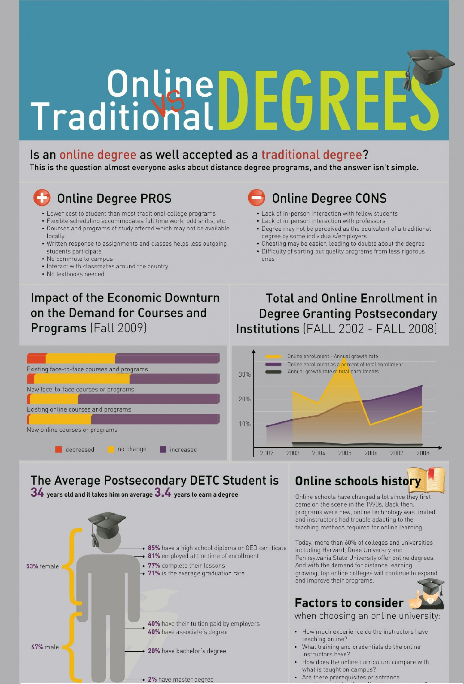 Online Vs Traditonal Degree  Infographic