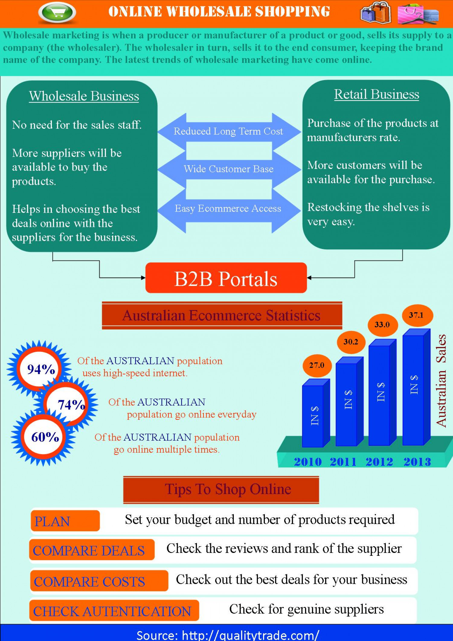 Online Wholesale Shopping Infographic