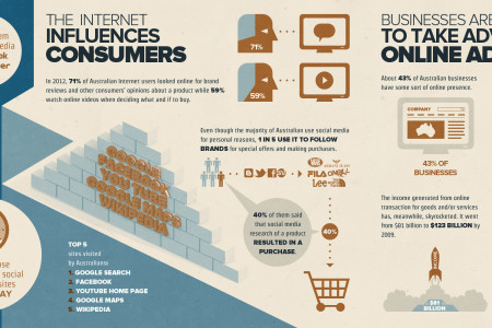 Online with Subbyfinder  Infographic