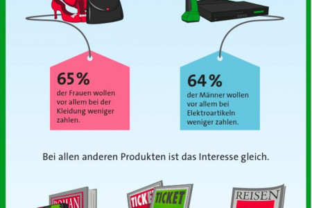 Online-Shopping Umfrage Infographic