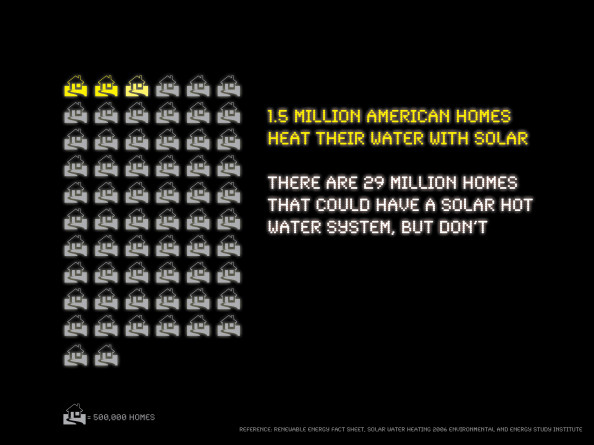 Only 5% of Homes Have Solar Hot Water Infographic