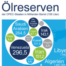 Opec-Staaten  Infographic