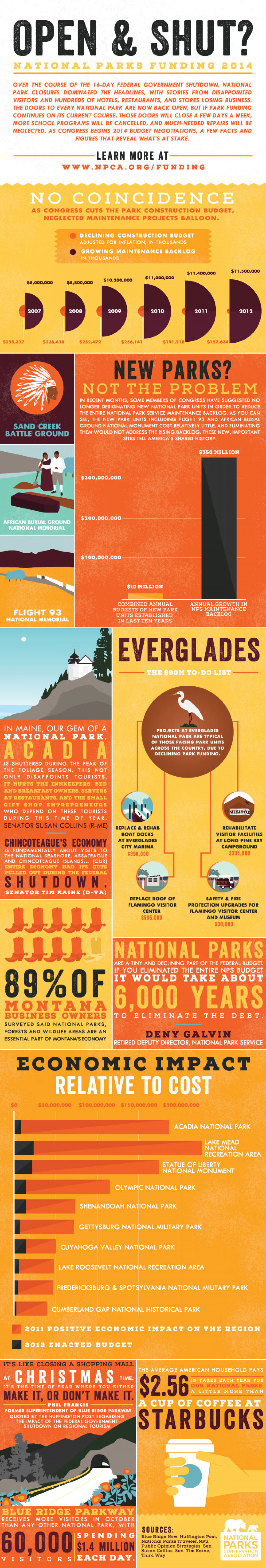 Open & Shut? National Parks Funding 2014 Infographic