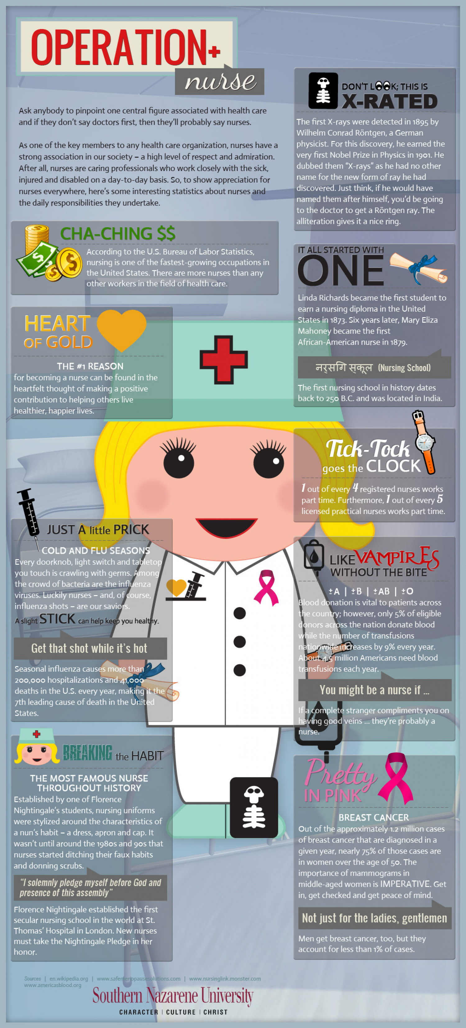 Operation Nurse Infographic