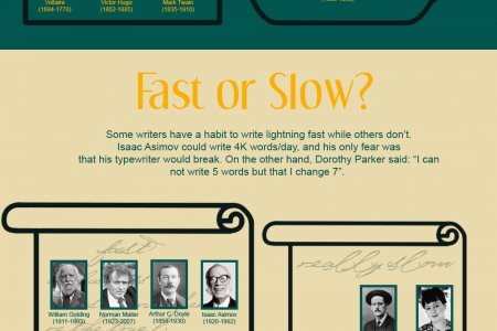 Opposite Habits of Famous Writers Infographic