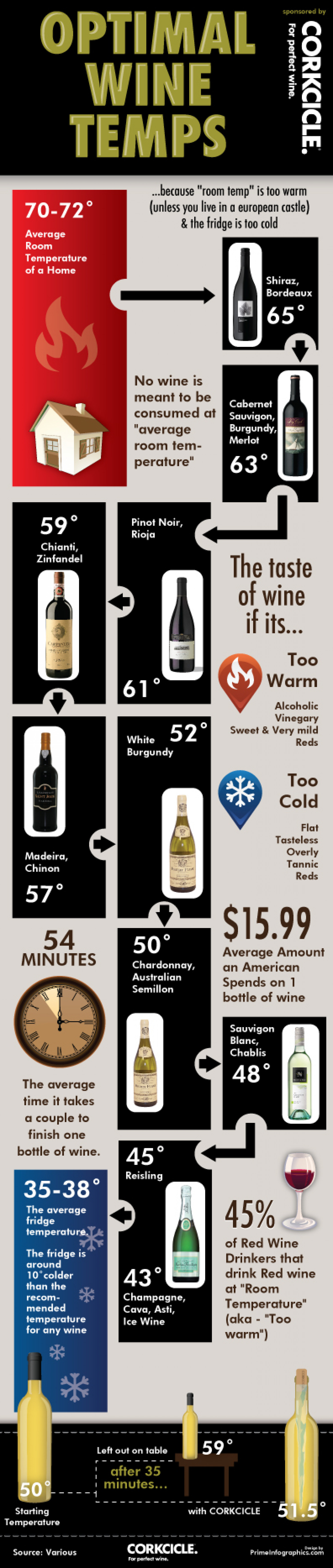 Optimal Wine Temps Infographic