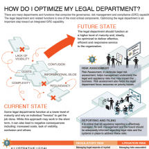 Optimizing Your Legal Department Infographic