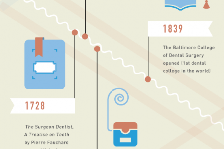 Oral Healthy History 101 Infographic