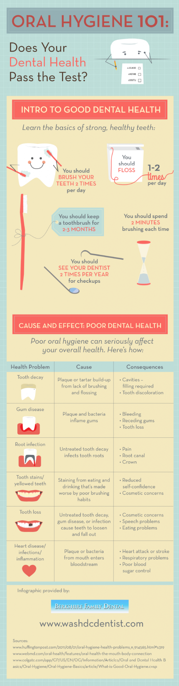 the effects of poor hygiene essay Smoking and other tobacco use can cause oral health problems like gum disease and tooth decay get the facts from webmd.