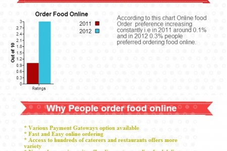 Order Food Online Trend Infographic
