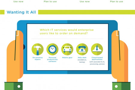Ordering Personalized IT Services On-Demand Infographic
