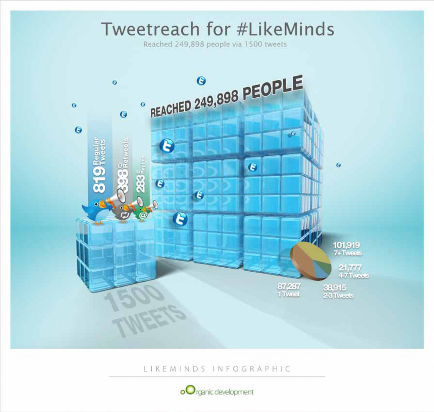 Organic Development & LikeMinds Tweet Reach Infographic Infographic