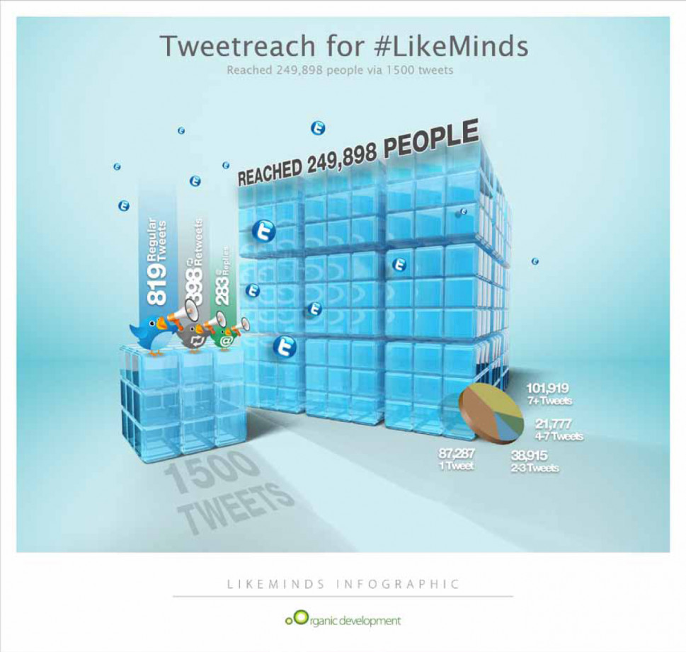 Organic Development &amp; LikeMinds Tweet Reach Infographic Infographic