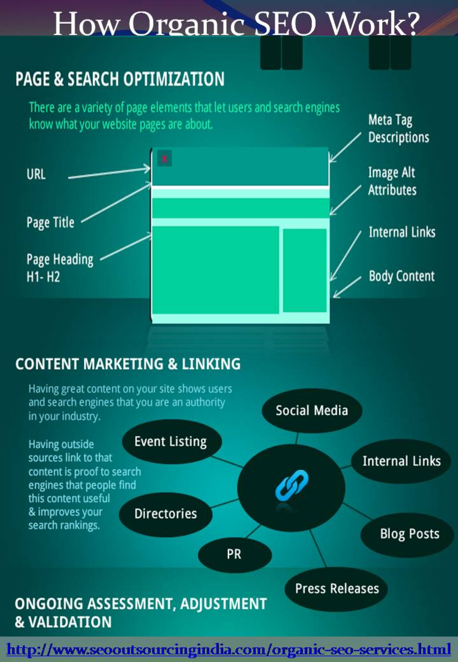 Organic SEO services can boost your website ranking Infographic