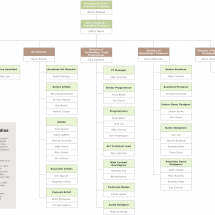 Organize Your Direct Reports Vertically on the Org Chart Infographic