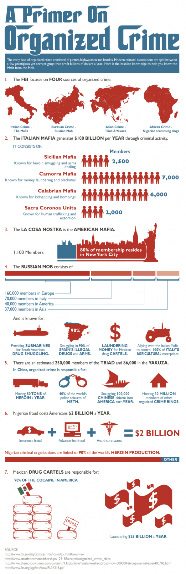 Organized Crime Infographic
