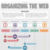 Organizing The Web Infographic
