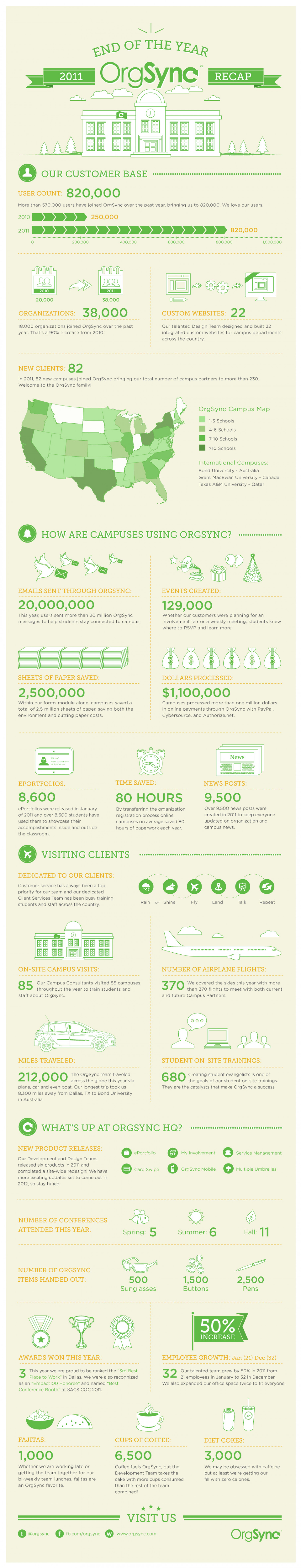 OrgSync's 2011 End of The Year Recap Infographic
