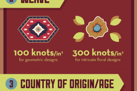 Oriental Rug Shopping Made Simple Infographic