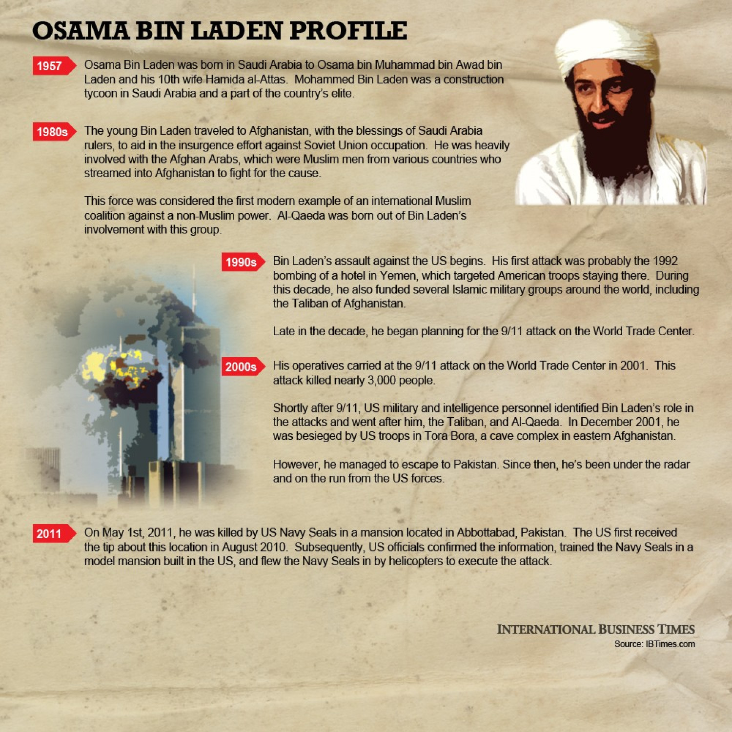 Osama Bin Laden Profile Infographic