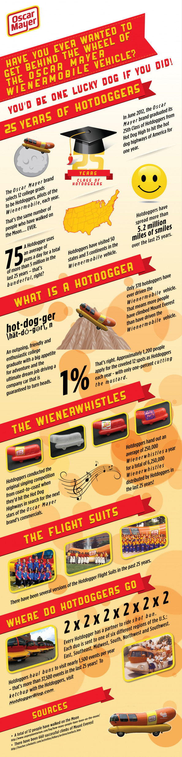 Oscar Mayer: 25 Years of Hotdoggers Infographic