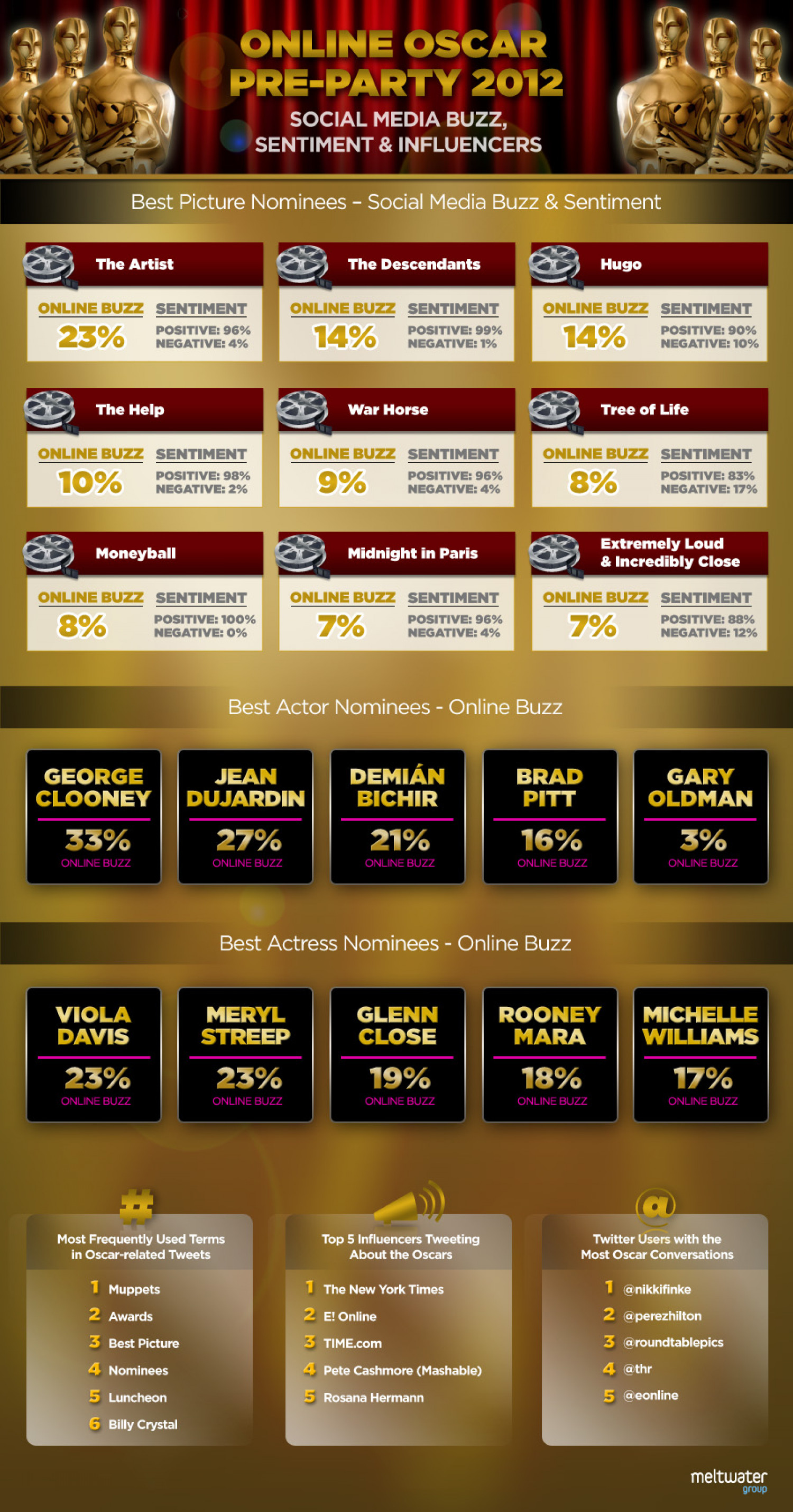 Oscar Nominees and Social Media Buzz Infographic
