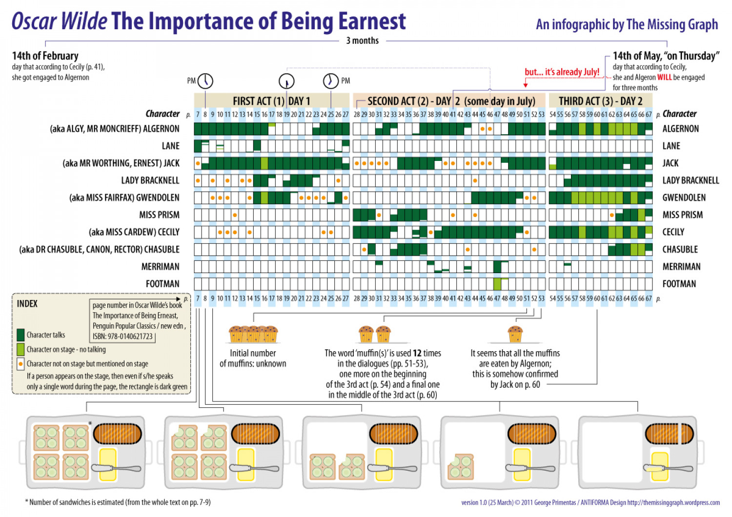"Oscar Wilde's ""The Importance of Being Earnest"" Infographic"