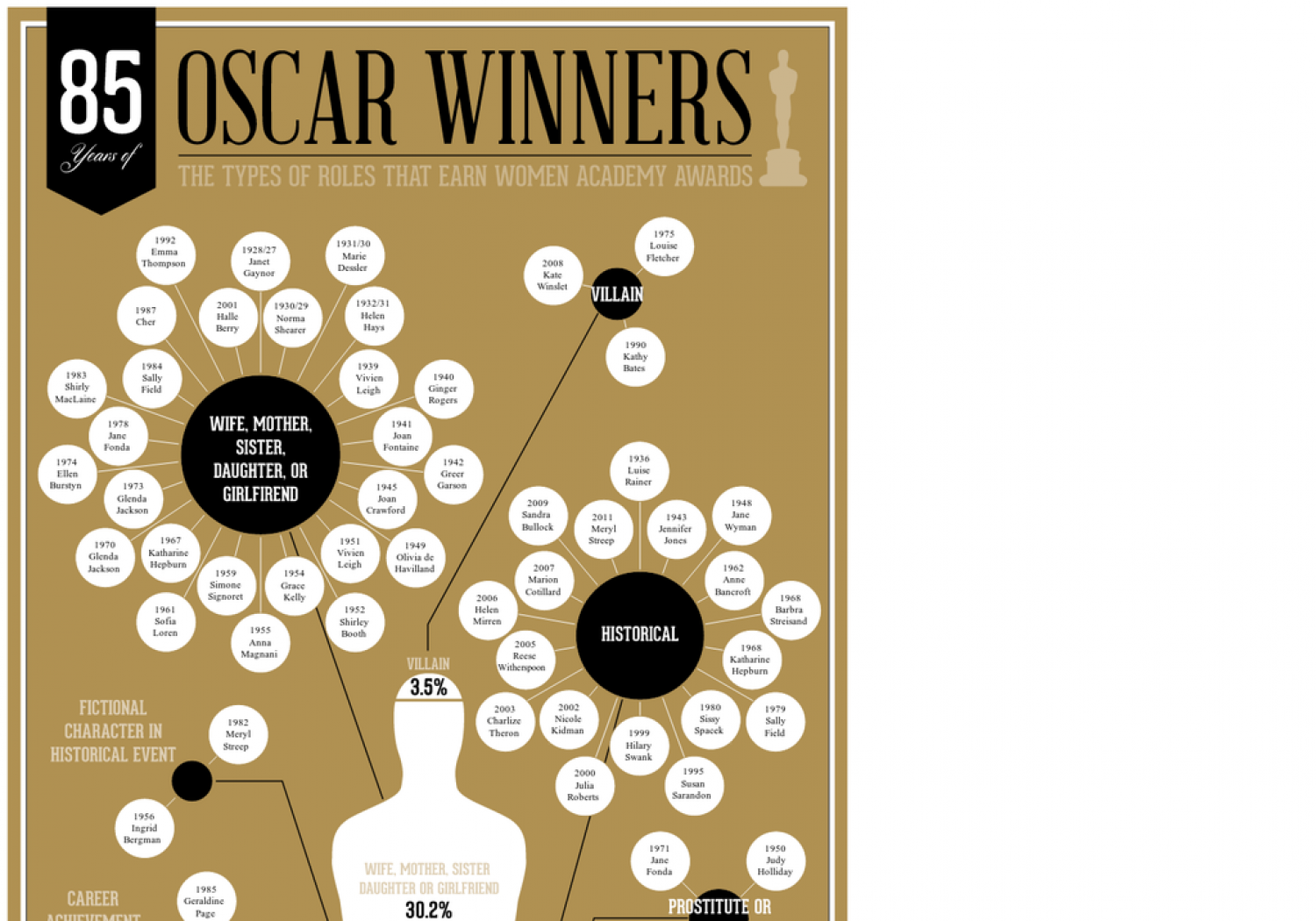 Oscar Winners: The Types of Roles That Earn Women Academy Awards Infographic