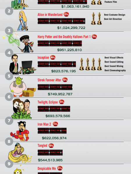 Oscars vs. Box Office  Infographic