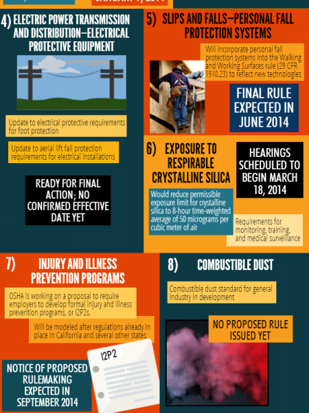 OSHA: What's coming in 2014? Infographic