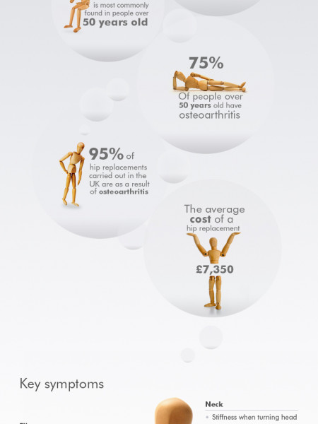 Osteoarthritis in the UK: A Closer Look Infographic