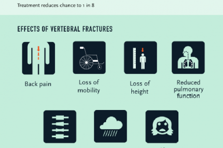 Osteoporosis, Compression Fractures, and Vertebral Augmentation  Infographic