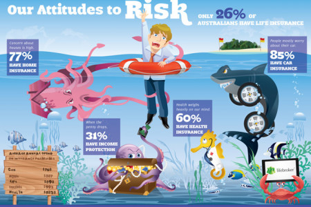 Our Attitudes to Risk Infographic