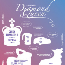 Our Digital Diamond Queen Infographic