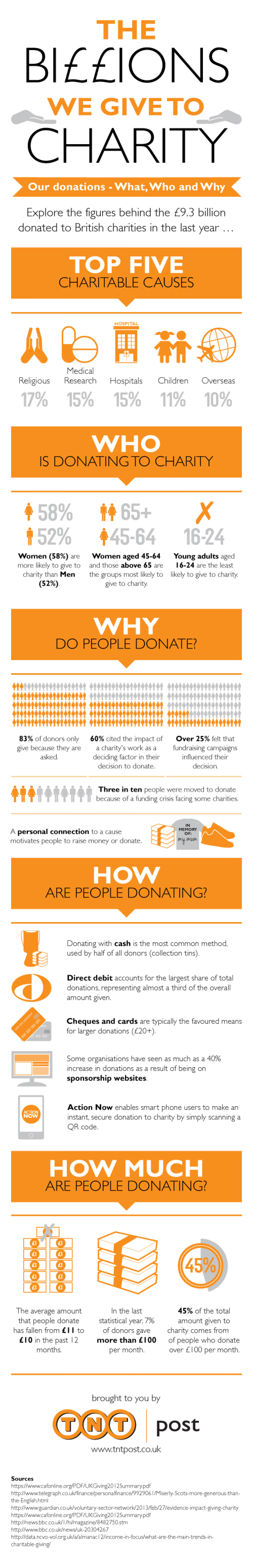 Our Donations to Charity. What, Who and Why?  Infographic