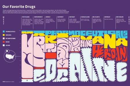 Our Favorite Drugs  Infographic