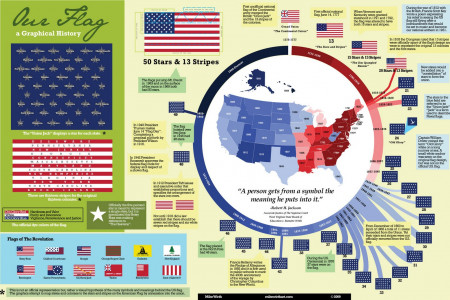 Our Flag Infographic