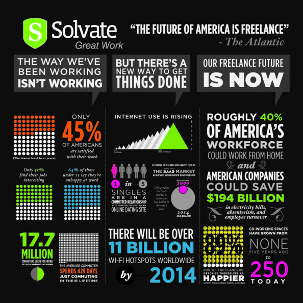 Our Freelance Future Infographic
