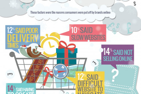Our latest survey reveals how big brands are set to lose millions online at Christmas Infographic