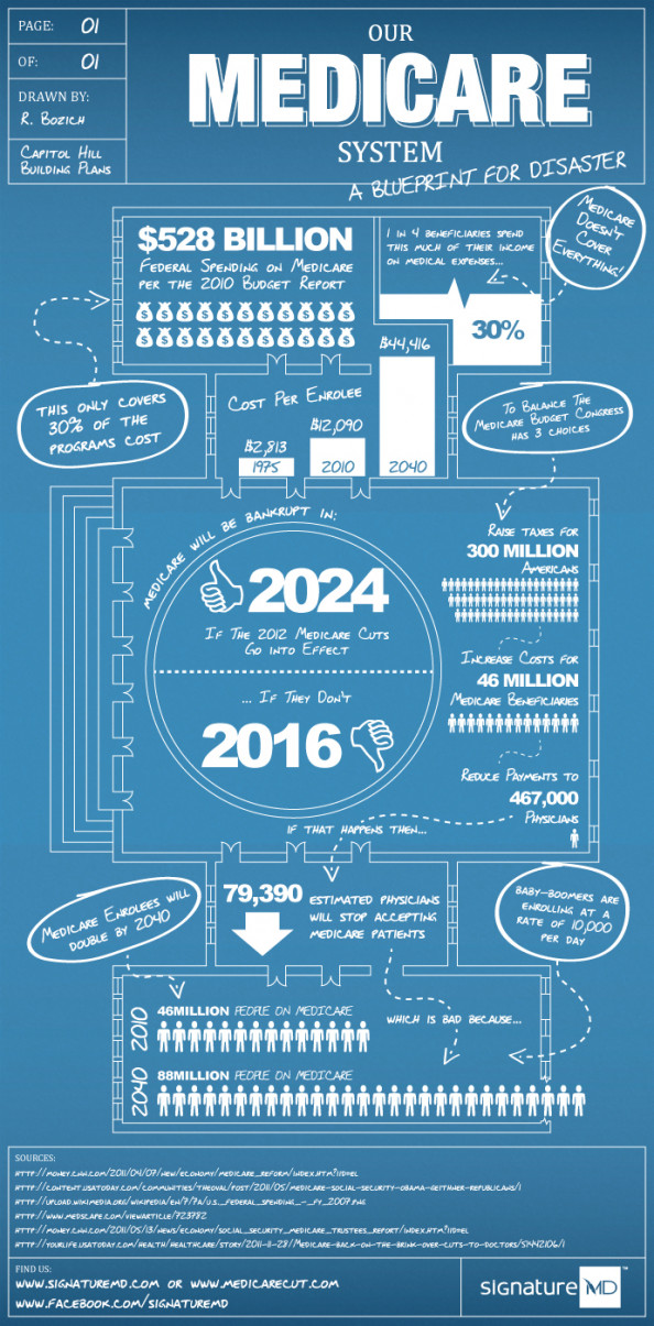 Our Medicare System. A Blueprint for Disaster Infographic
