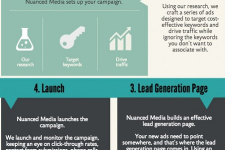 Our PPC Process Infographic