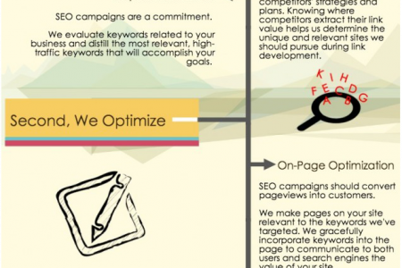 Our SEO Process Infographic