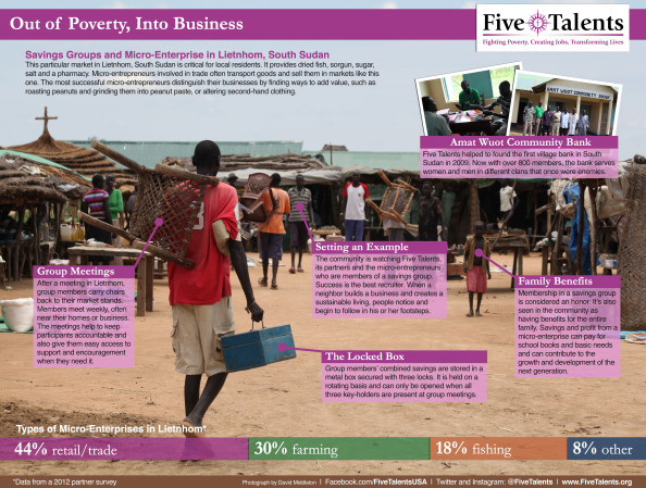 Out of Poverty, Into Business Infographic