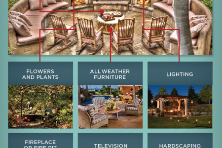 Outdoor Living Spaces  Infographic